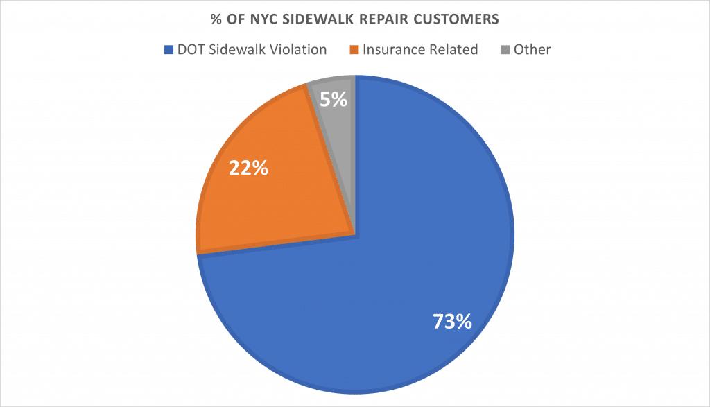 Sidewalk Repair NYC Customer Breakdown